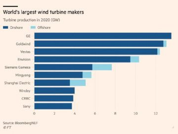 Investment increased in offshore wind power sector