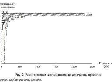 What is the structure of the housing industry in Russia.